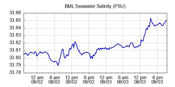 BML seawater salinity psu