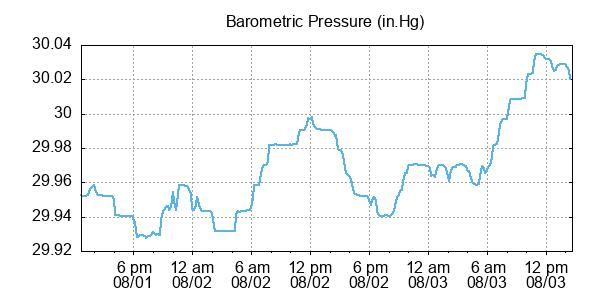 barometric presure in hg