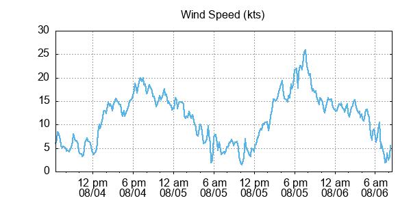 wind speed kts