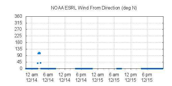 esrl wind direction