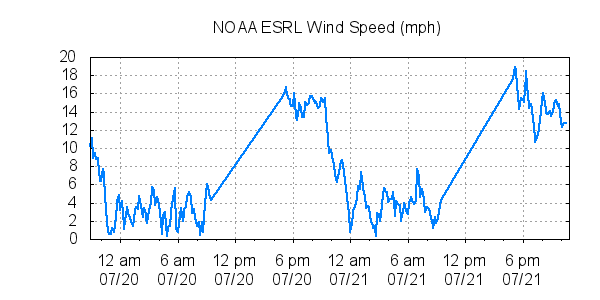esrl wind speed mph