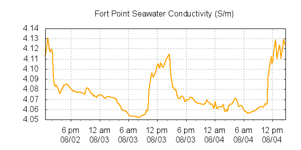 Fort Point Seawater Conductivity