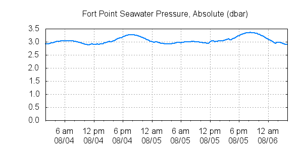 Fort Point Seawater Pressure